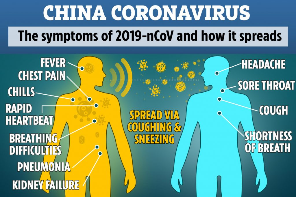 How it's diagnosed | Coronavirus: All you need to know about symptoms and risks | Her Beauty